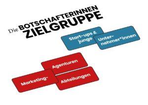 """Zielgruppe für das Kartenset """"Die Botschafterinnen"""": Start-Ups und junge Unternehmer*innen sowie Marketing-Agenturen und Marketingverantwortliche"""
